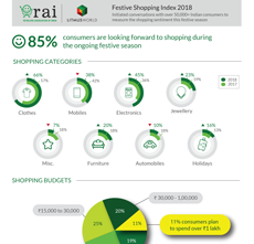 LitmusWorld RAI Festive Shopping Index 2018